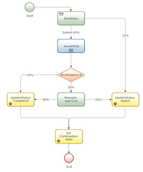 sample Process Commander flow diagram w/ subflow shape
