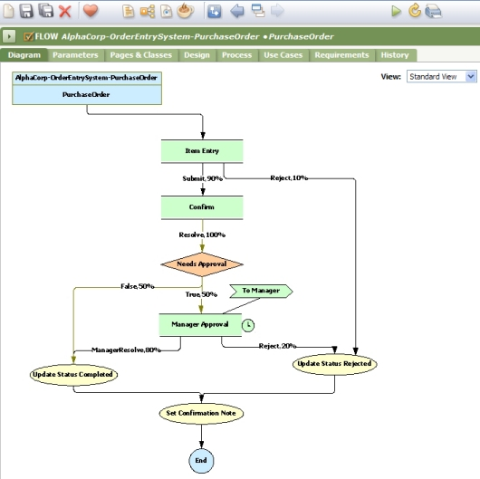 introduction to process definition pega business process flow diagram template the flow rule displays the flow diagram on the diagram tab