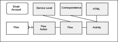 DWA Components