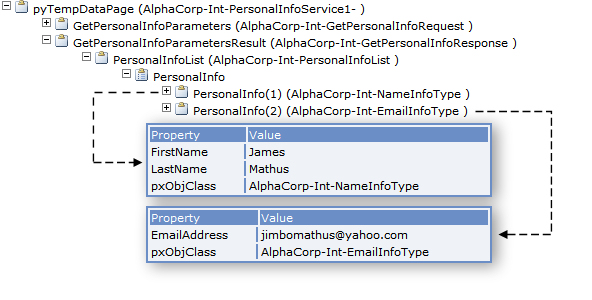 Structure of the PersonalInfoList page on the clipboard