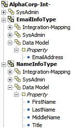 Data model of the application