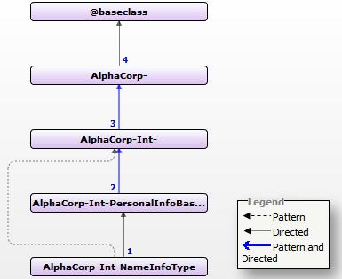 Inheritance of NameInfoType