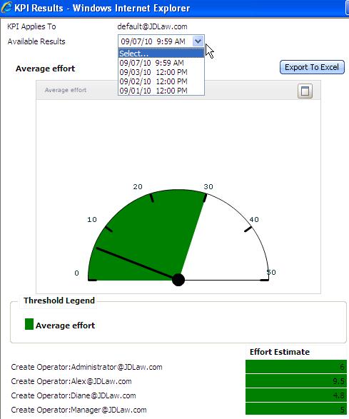 Results for KPI Average effort