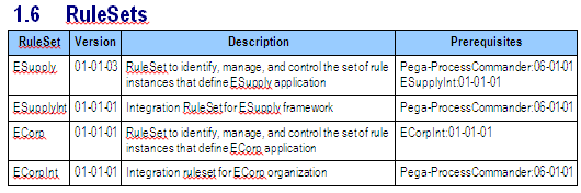 Table of RuleSets
