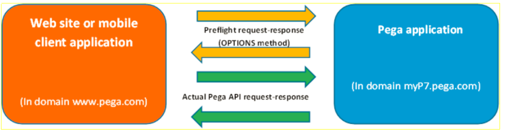 Pega API for Pega Platform 8 1 | Pega