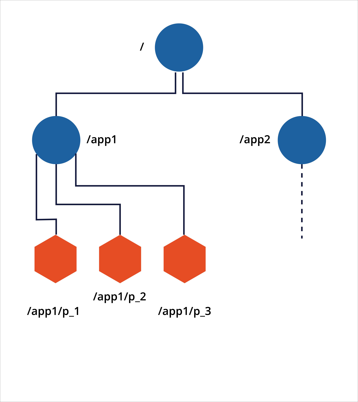 Kafka standard deployment | Pega
