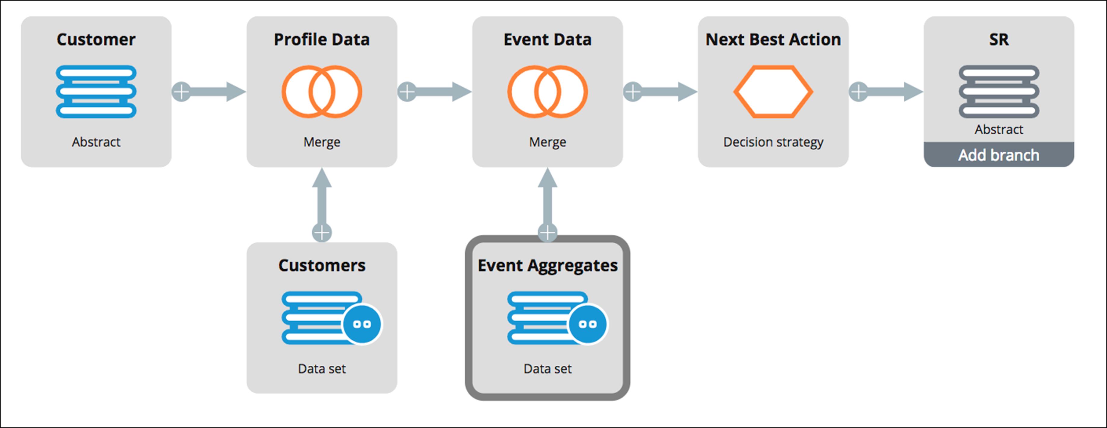 Best practices for adaptive and predictive model predictors | Pega