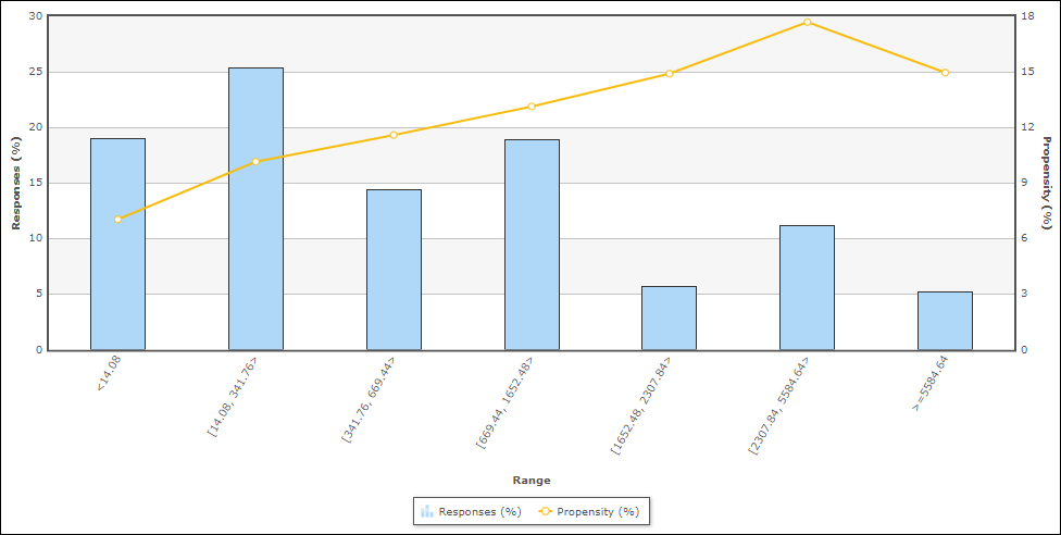 Sample numeric data distribution from a Kaggle dataset for marketing