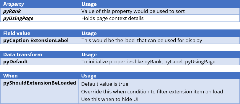 Rules that closely tie to the extension of Pega-Ext class