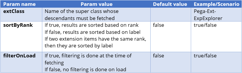 Data page parameters