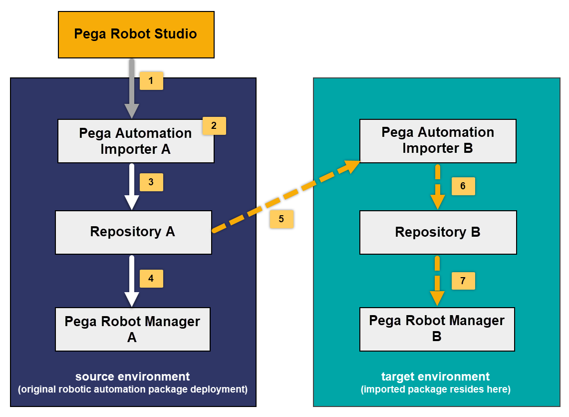 Robotic automation package flow during migration with separate repositories