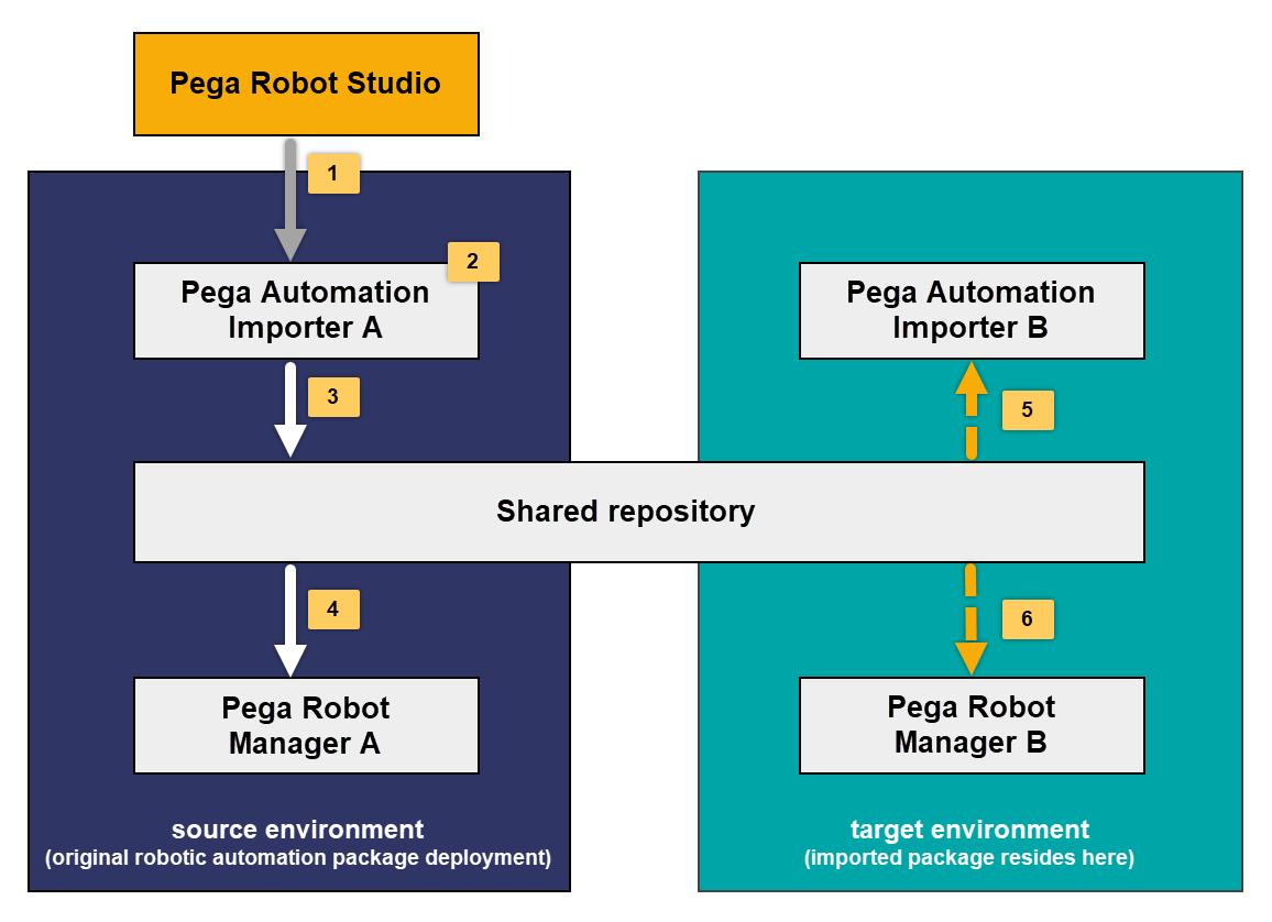Robotic automation package flow during migration with a shared repository