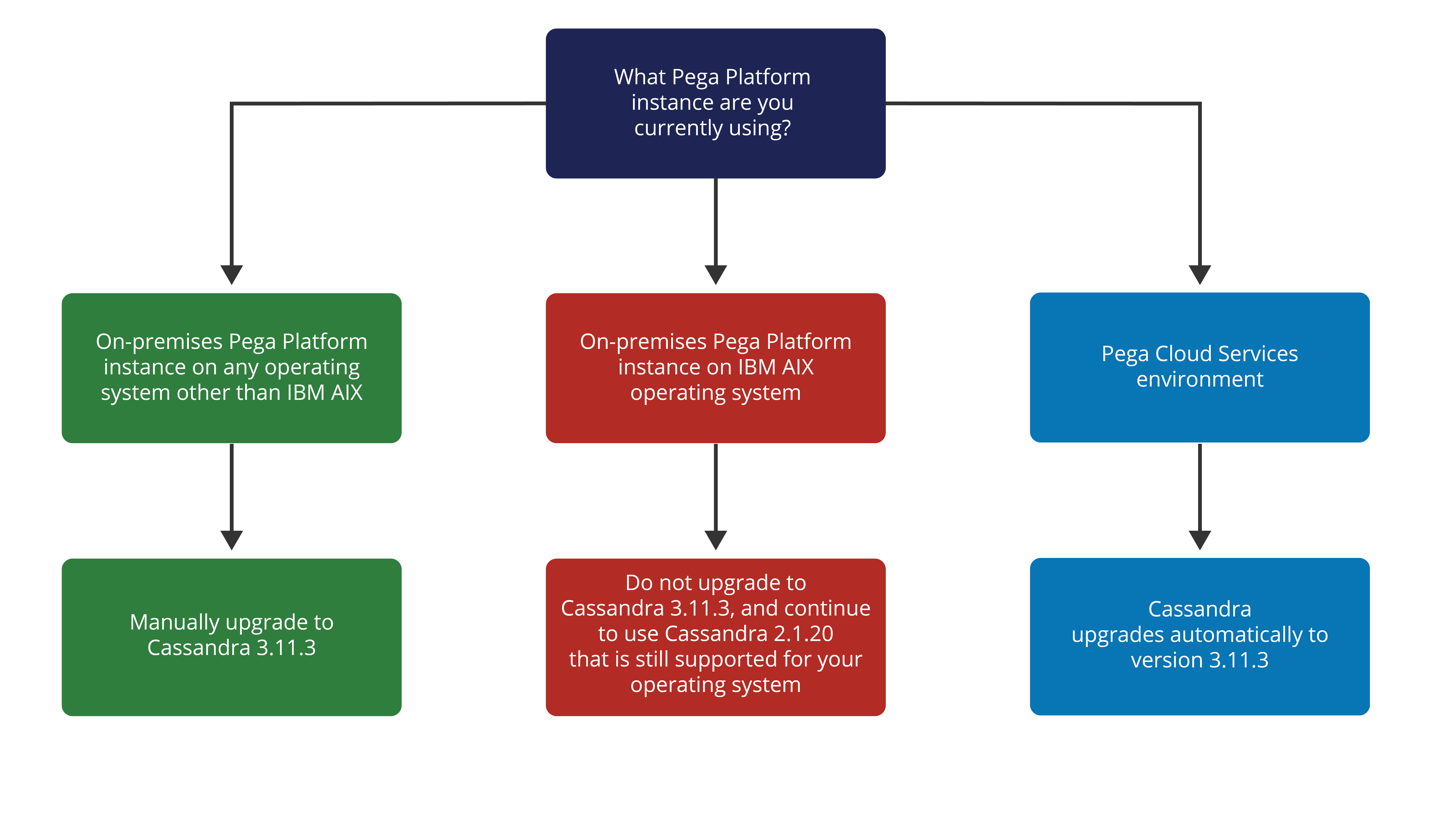 Diagram showing what steps to take to upgrade to Cassandra 3.11.3 depending on your Pega Platform instance