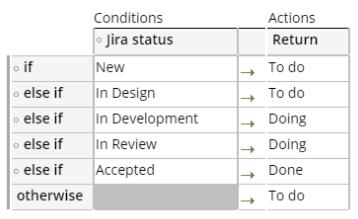 Bug statuses decision table