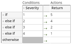 Bug severity decision table