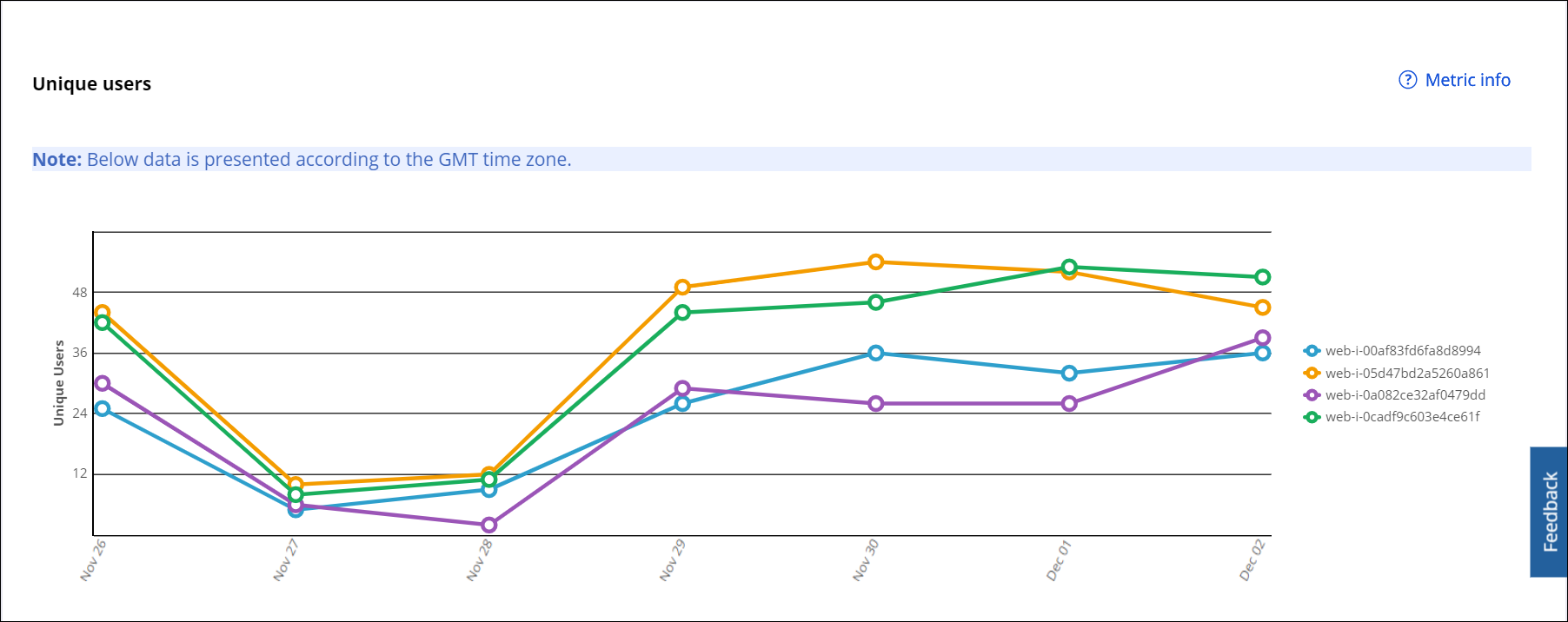 """""""The Unique users chart on the Usage Viewer landing page split by node"""""""