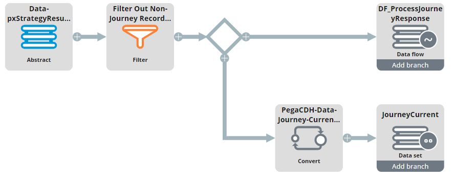 """A view of the DF_JourneyHandler data flow"""