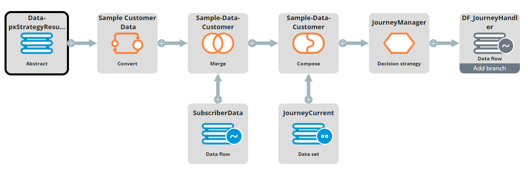 """A view of the DF_JourneyManager data flow"""