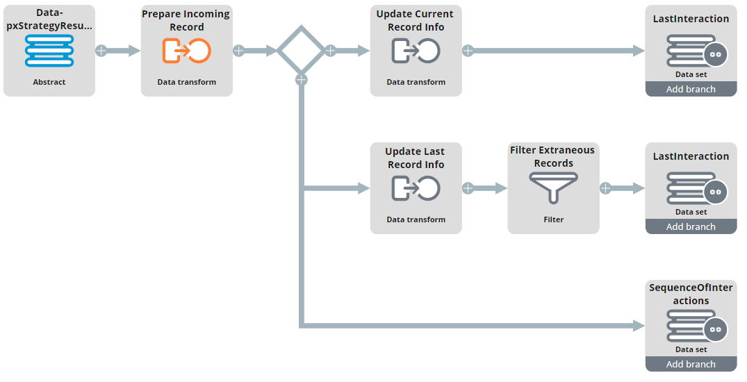 """A view of the DF_ProcessJourneyResponse data flow"""