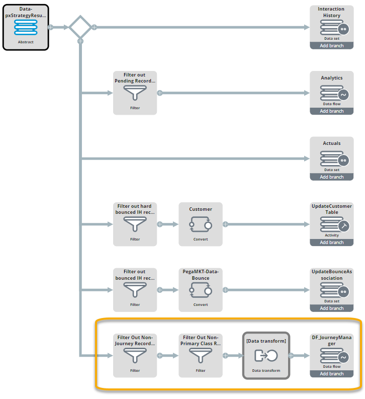 """A view of the DF_ProcessResponse data flow"""