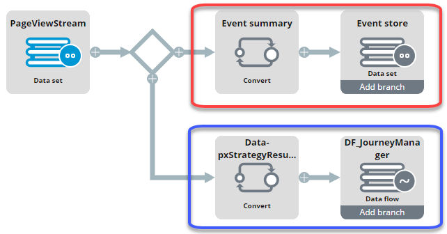 """Sample data flow"""