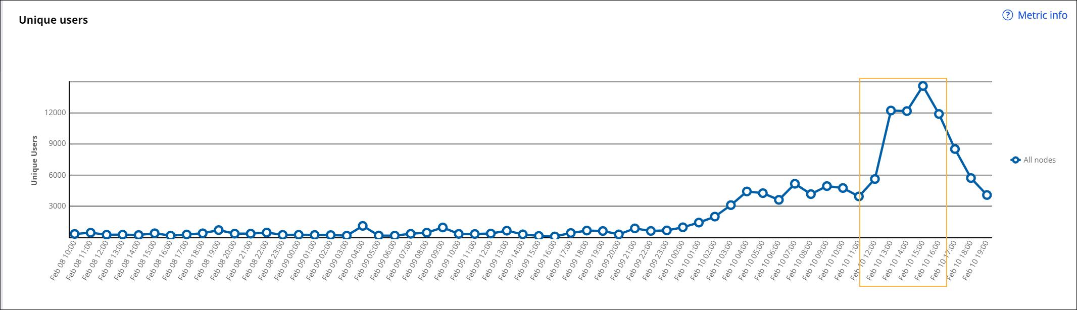 """Unique users chart"""