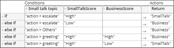 """""""Small talk logic"""""""
