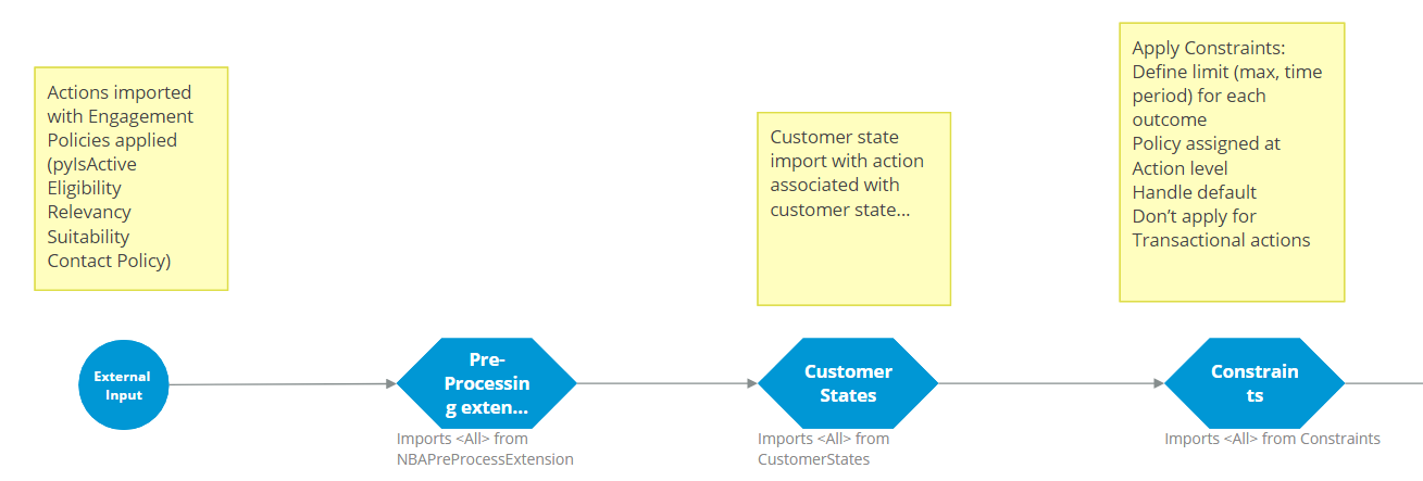 """""""Strategy components: external input, pre-processing, customer states, constraints"""""""