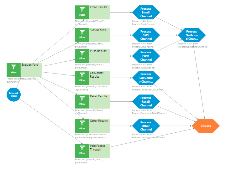 """""""The OutboundChannelProcessing strategy"""""""