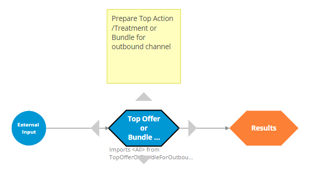 """ProcessOutboundChannels strategy"""