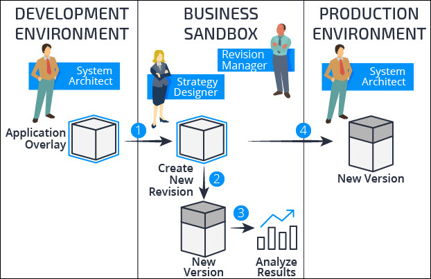 Revision cycle from development environment through business sandbox to production environment