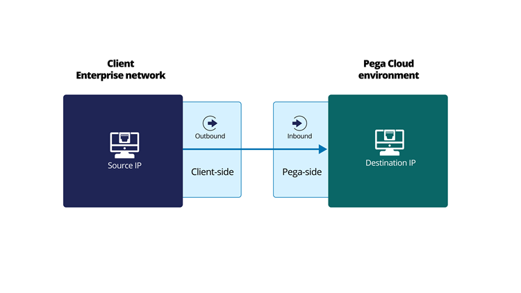 Client-to-Pega connections