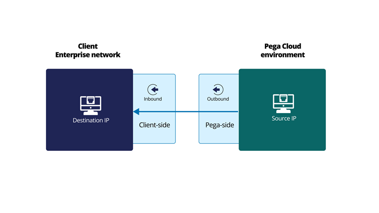 Pega-to-client connections