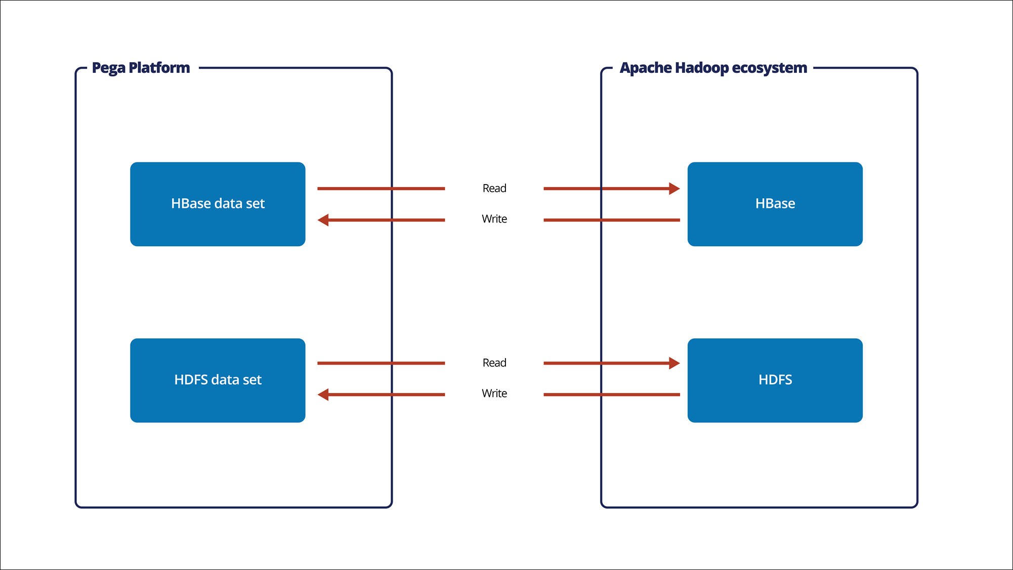 """HBase and HDFS data sets connections to an Apache Hadoop ecosystem"""