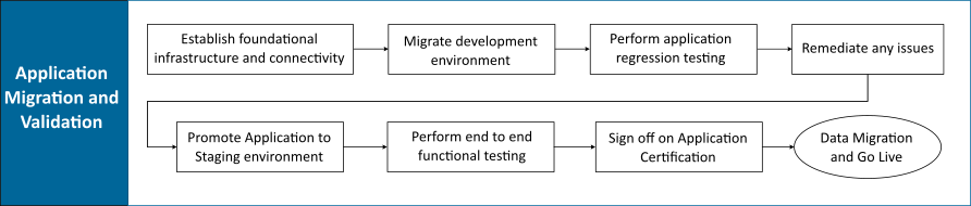 """""""Flow diagram of Application Migration and Testing process"""""""