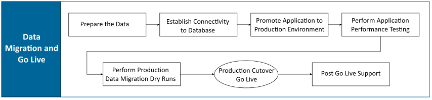 """""""Flow diagram of the Data Migration and Go Live process"""""""