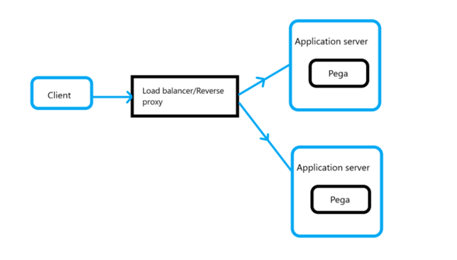 """""""HTTP requests are processed from the client through various topology layers before arriving at the application server on which the Pega instance runs."""""""