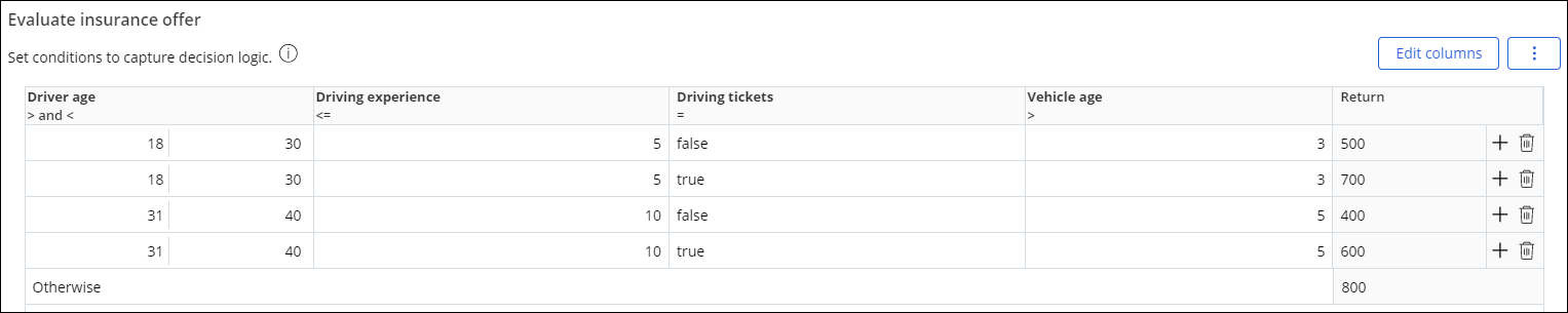 A decision table that evaluates a car insurance offer based on multiple factors