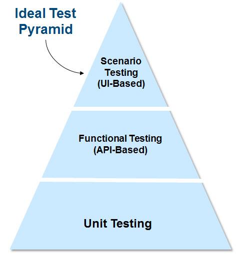 Pega Testing Pyramid