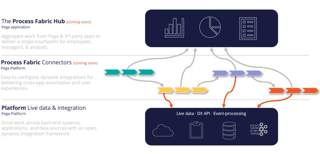 Platform Live Data & Integration