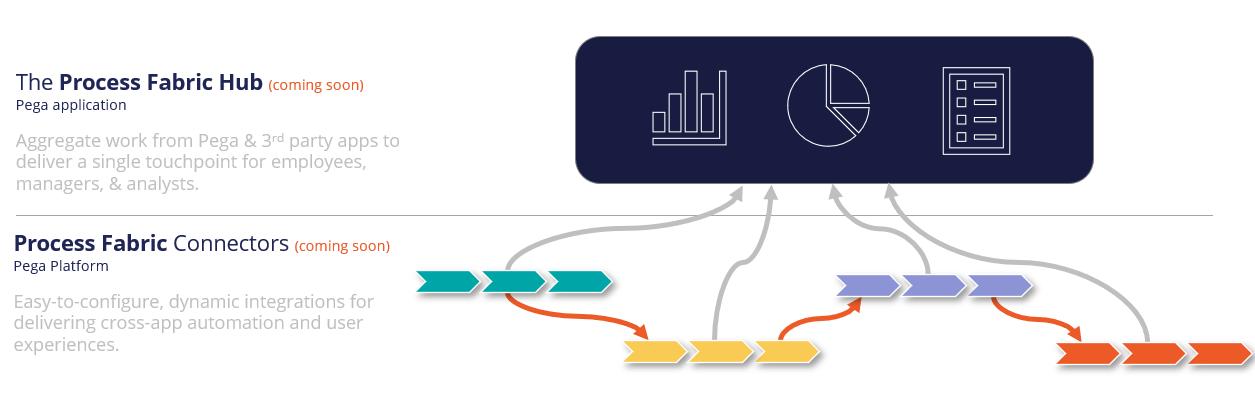 Process Fabric Connectors