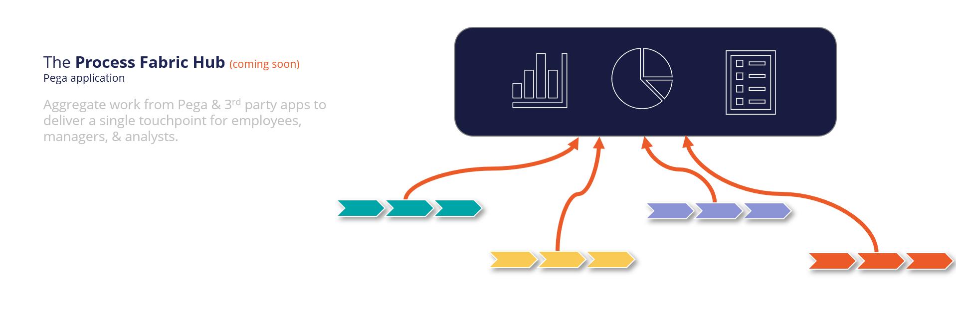 Process Fabric Hub