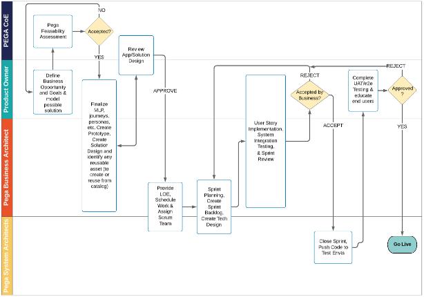 Pega Delivery Process Map
