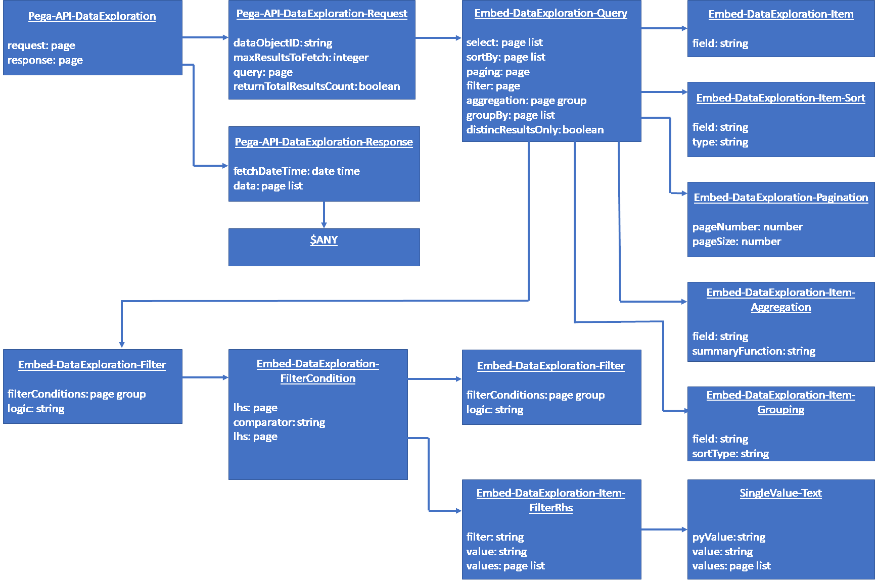 Data view APIS - data model