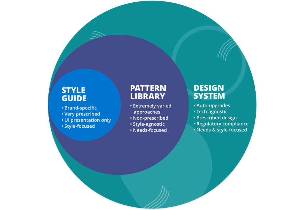 Image displays three circles and text describing the differences between style guides, pattern libraries, and design systems.