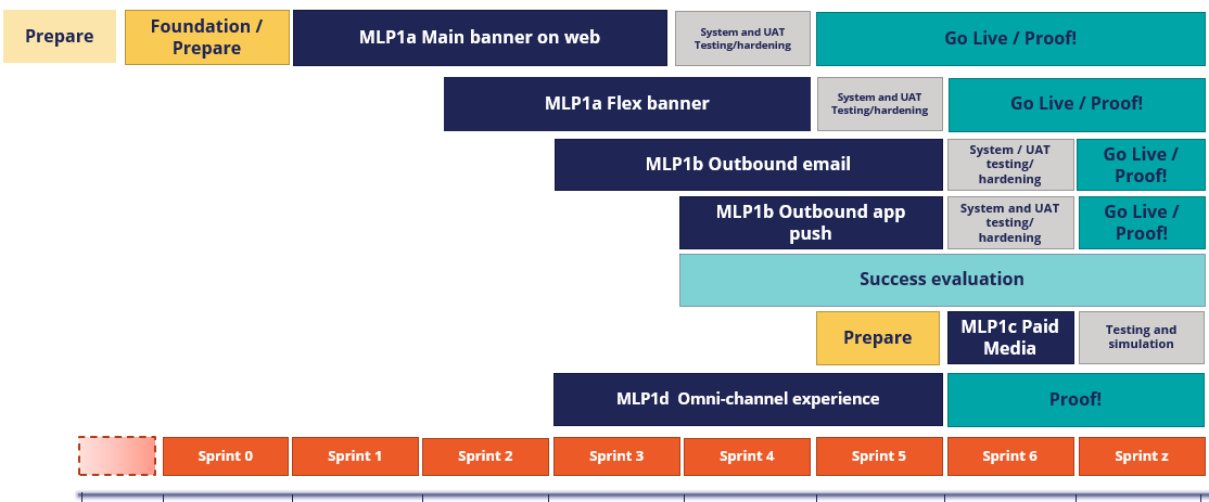 Image shows a standard plan for releasing a Minimum Lovable Product.