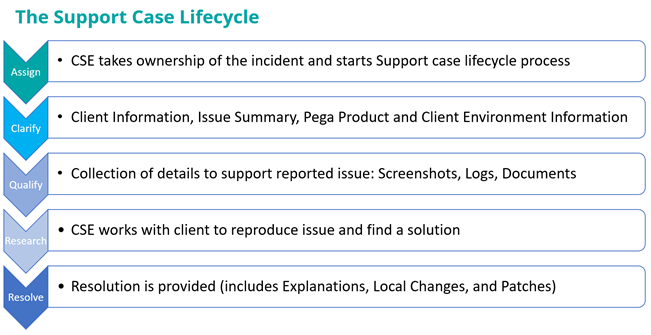 Support cases follow a lifecycle that starts with case assignment and ends with case resolution.