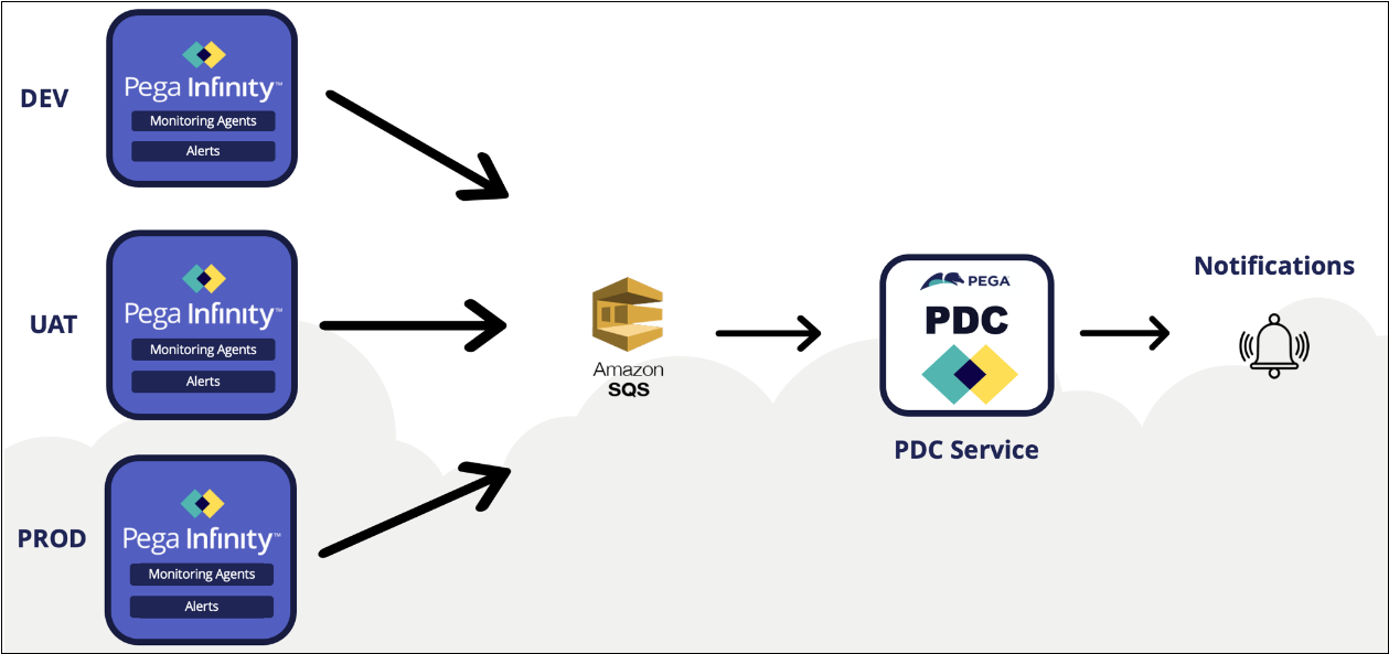 PDC uses a one-way data push