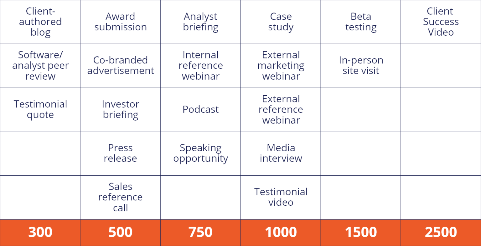 Table outlining Pega Point values by activity (available on the program brochure as well).