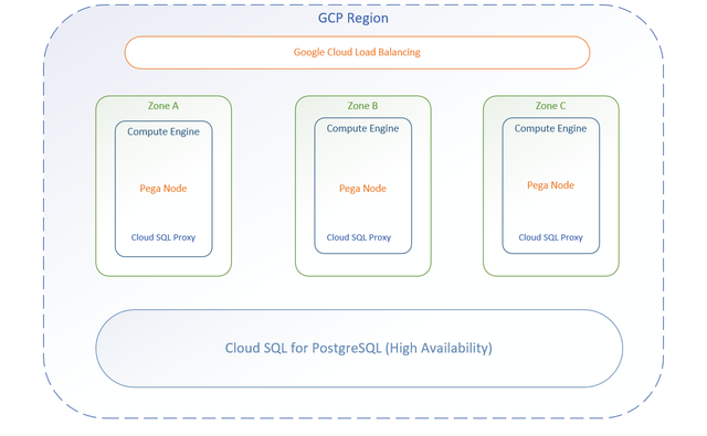Deploying Pega Platform on Google Cloud Platform | Pega